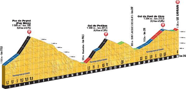 Profil des Finales der 5. Etappe der Tour de France 2016 (Foto: © A.S.O.)
